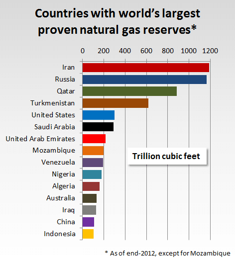 countries-with-largest-proven-natural-gas-reserves