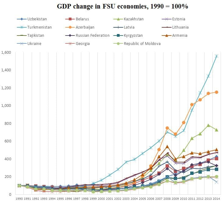 compare gdp of countries